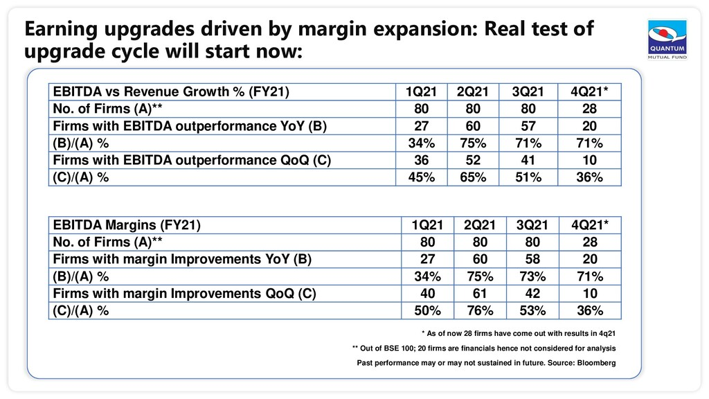 Earning upgrades driven by margin expansion: Re...