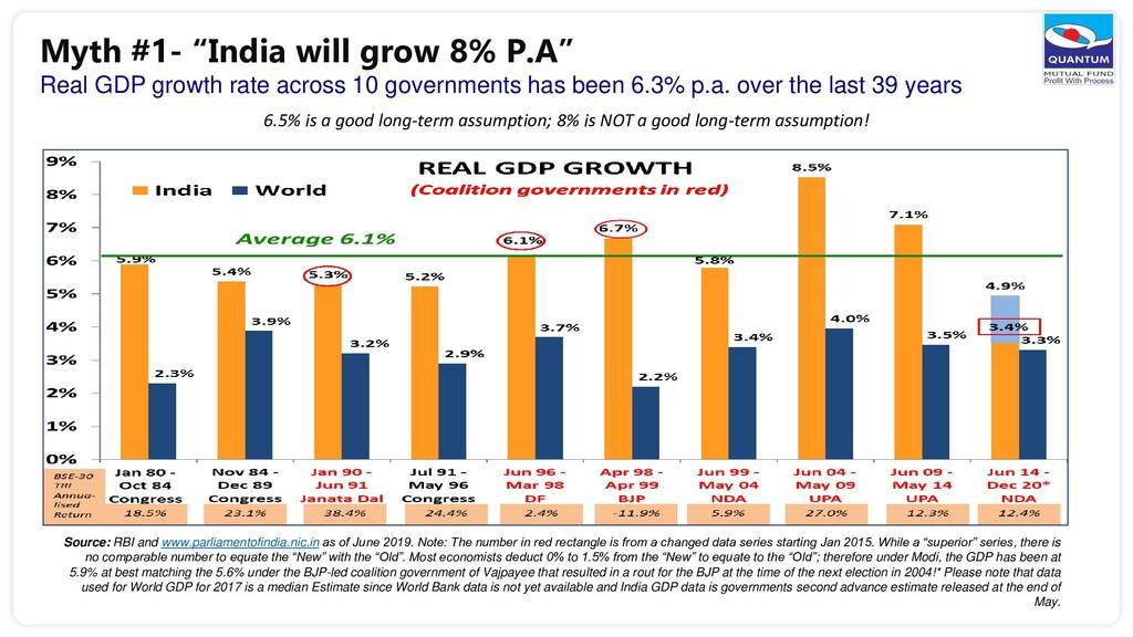 6.5% is a good long-term assumption; 8% is NOT ...