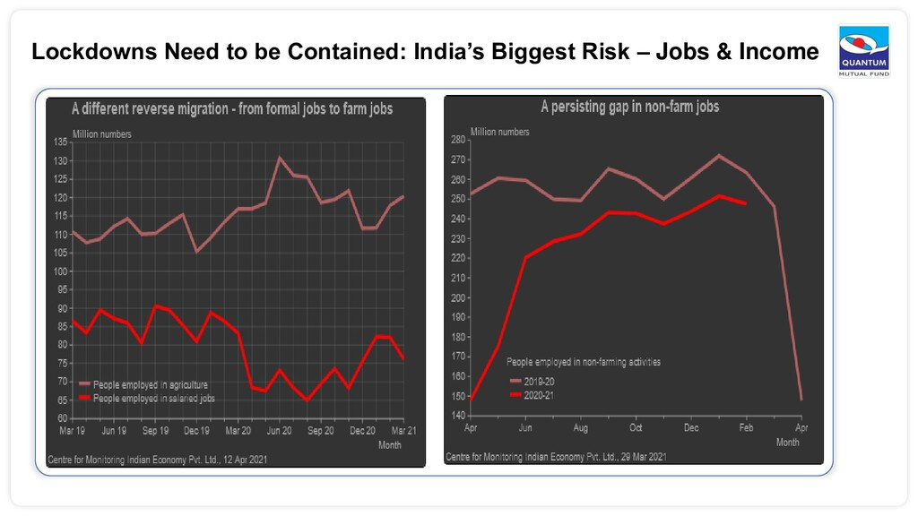 Lockdowns Need to be Contained: India's Biggest...