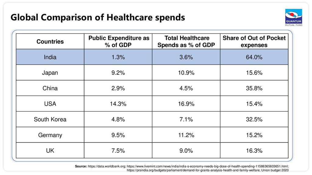 Global Comparison of Healthcare spends Countrie...
