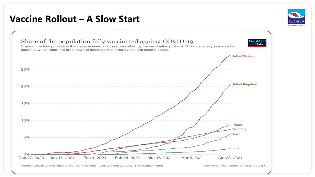Vaccine Rollout – A Slow Start