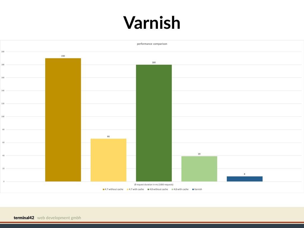 terminal42 web development gmbh Varnish
