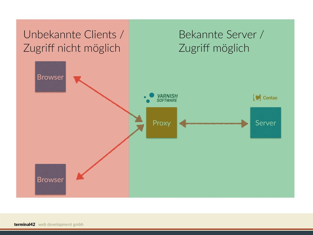 terminal42 web development gmbh Browser Server ...