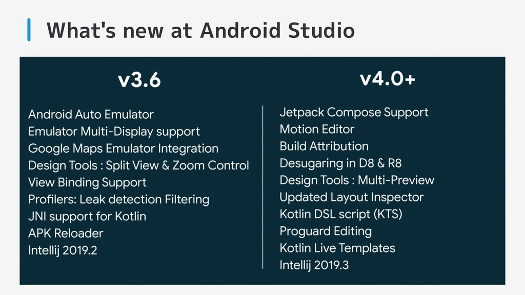 What's new at Android Studio