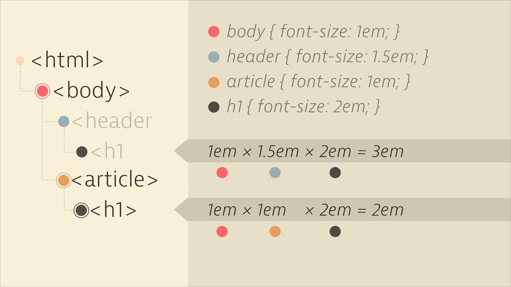 <html> body { font-size: 1em; } <body> <header ...