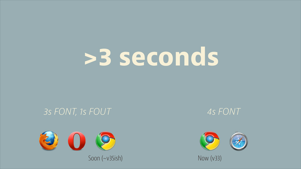 3s FONT, 1s FOUT 4s FONT Soon (~v35ish) Now (v3...