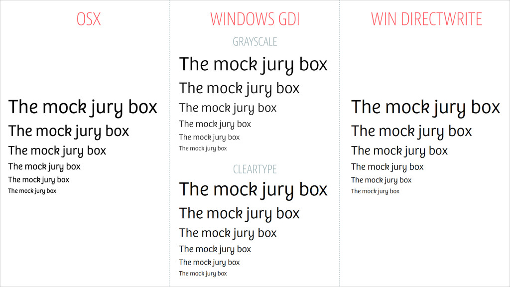 OSX WINDOWS GDI WIN DIRECTWRITE CLEARTYPE GRAYS...