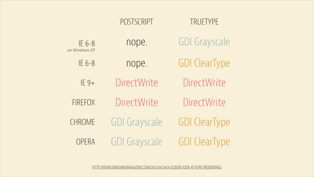 POSTSCRIPT TRUETYPE IE 6-8 IE 6-8 on Windows XP...