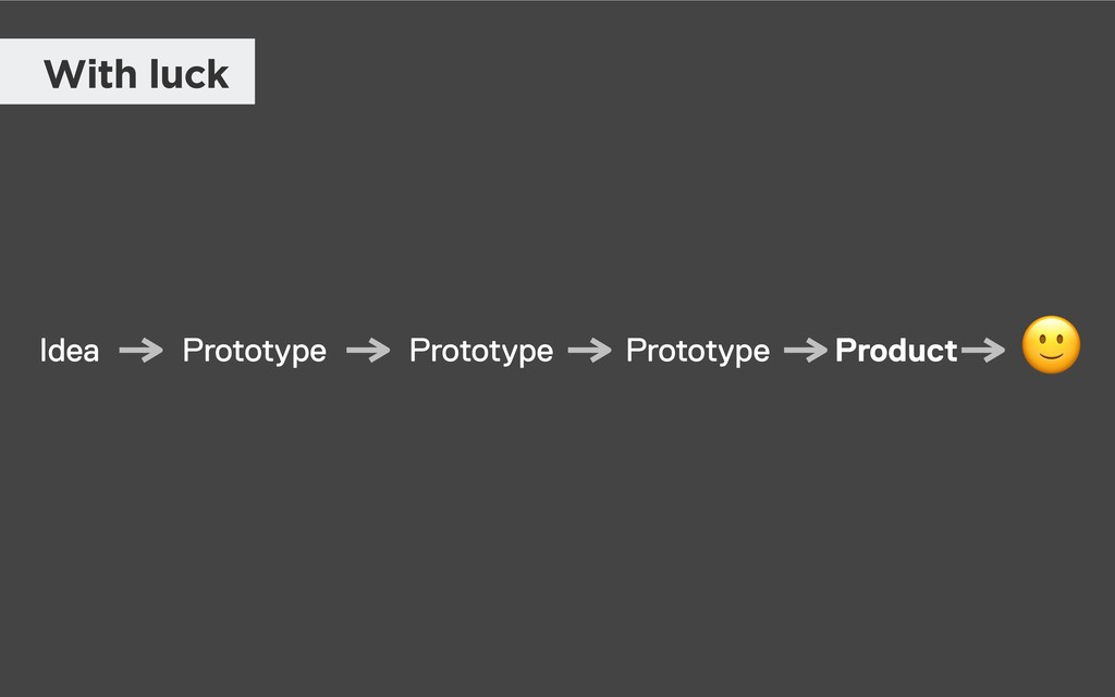 Idea Prototype Prototype Prototype  Product Wit...