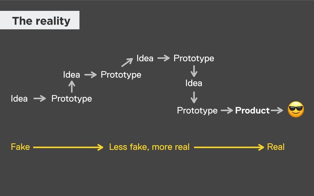 Idea Prototype Prototype Prototype Product Idea...