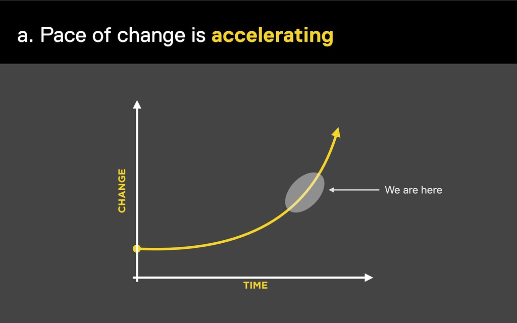 a. Pace of change is accelerating TIME CHANGE W...