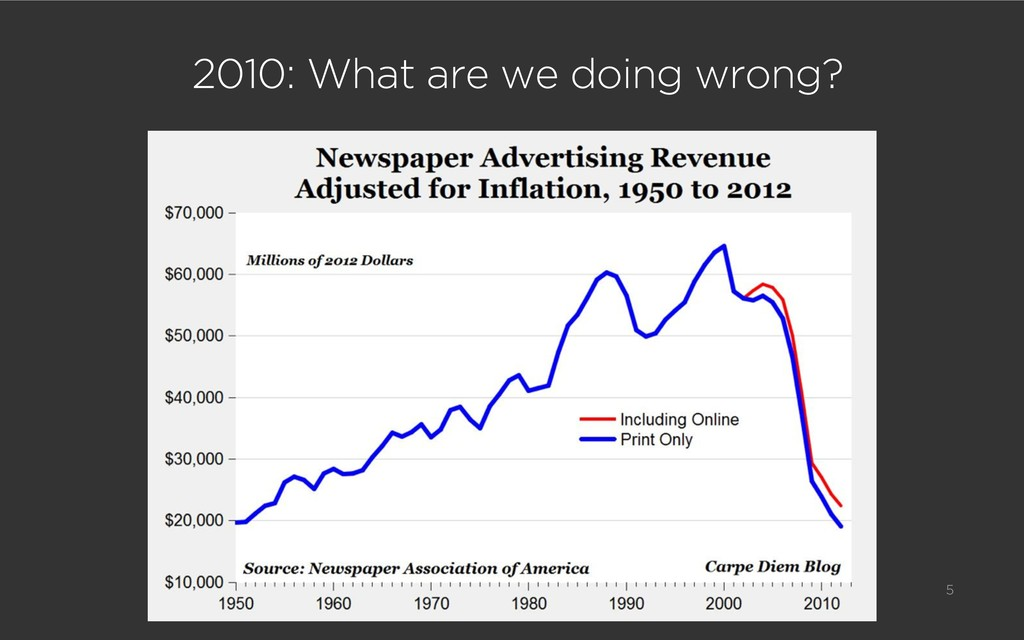 2010: What are we doing wrong? 5