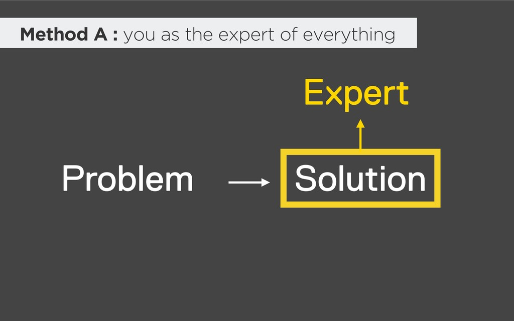 Solution Expert Problem Method A : you as the e...