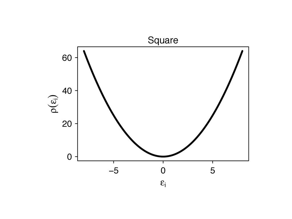 −5 0 5 ε i 0 20 40 60 ρ(ε i ) Square