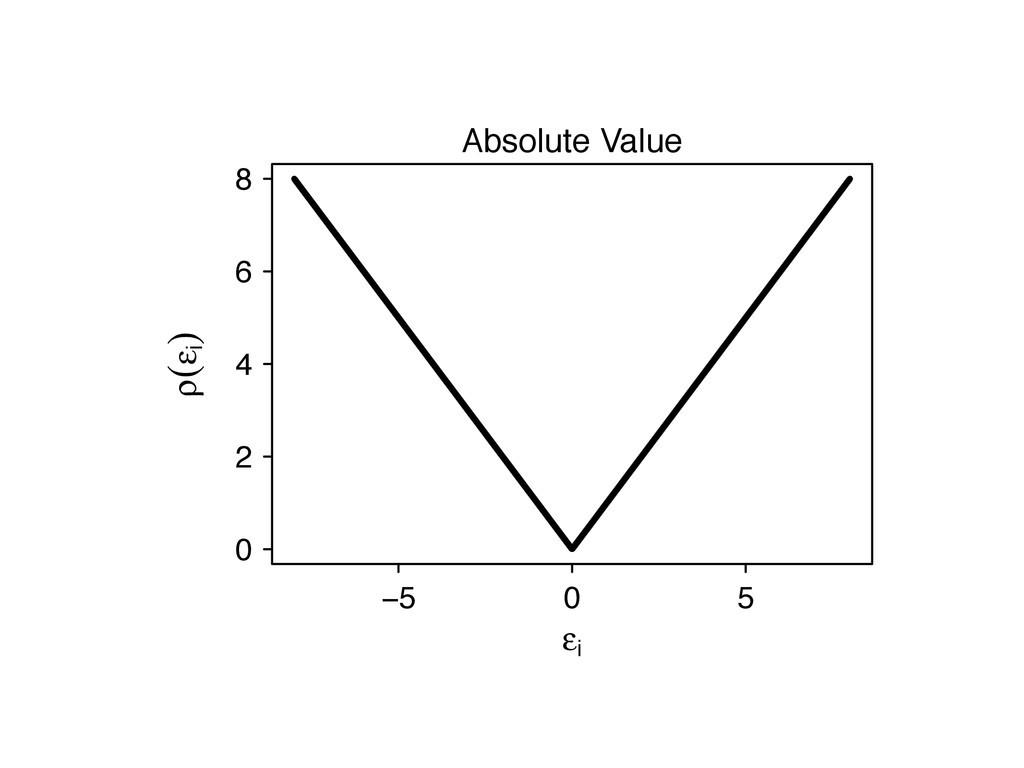 −5 0 5 ε i 0 2 4 6 8 ρ(ε i ) Absolute Value