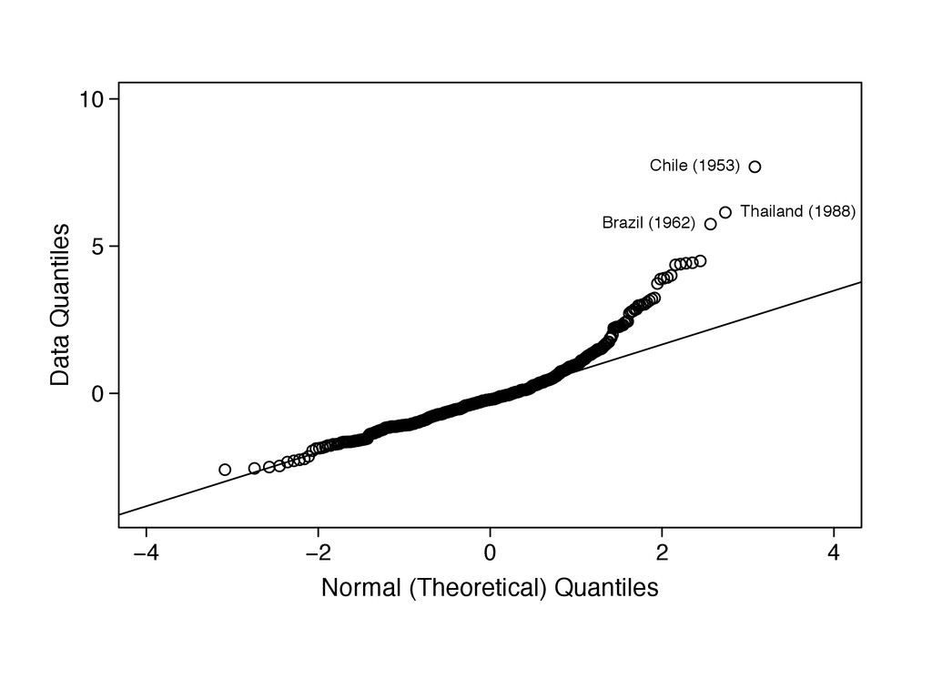 −4 −2 0 2 4 Normal (Theoretical) Quantiles 0 5 ...