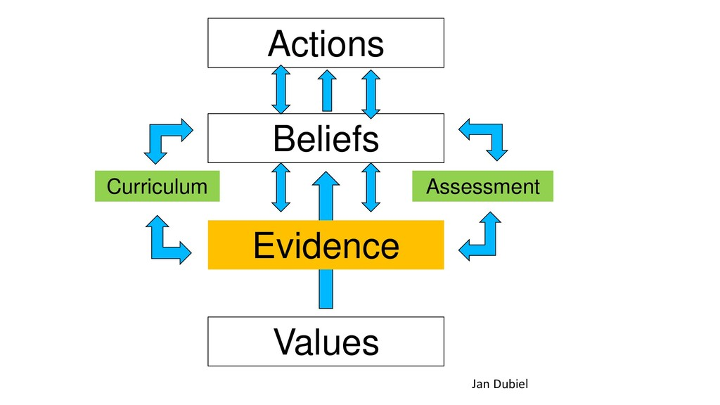 Values Beliefs Actions Evidence Curriculum Asse...