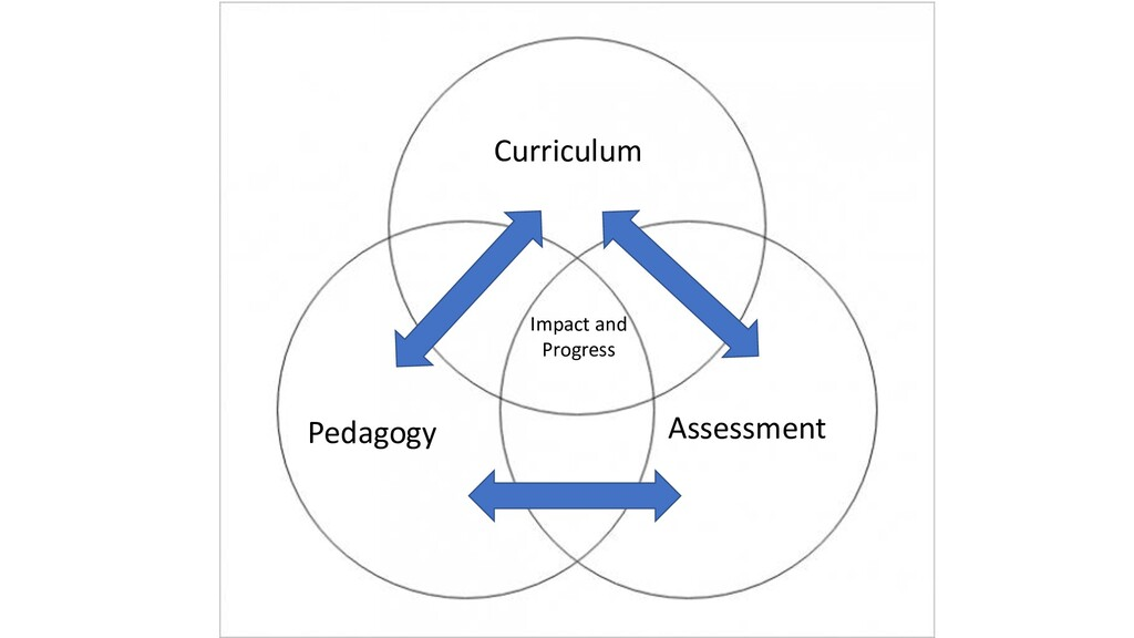 Curriculum Assessment Pedagogy Impact and Progr...