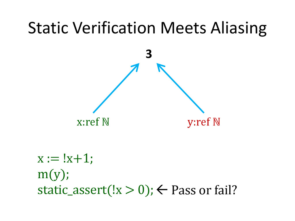 Static Verification Meets Aliasing x:ref ℕ y:re...