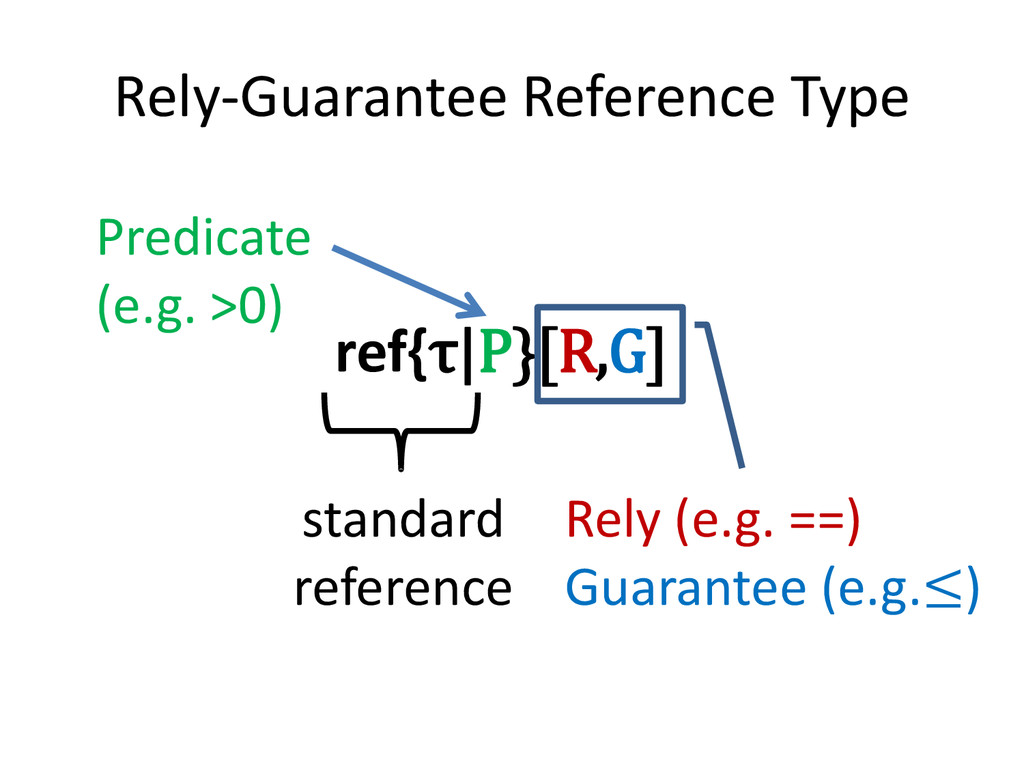 Rely-Guarantee Reference Type ref{τ|P}[R,G] sta...