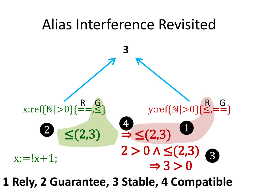 Alias Interference Revisited x:ref{ℕ|>0}{==,≤} ...