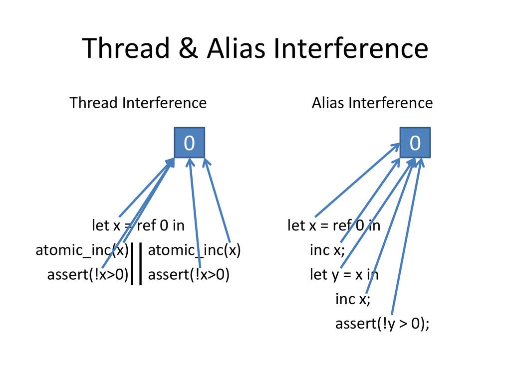 Thread & Alias Interference Thread Interference...