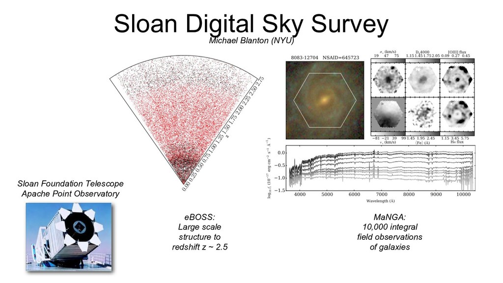 Sloan Digital Sky Survey Sloan Foundation Teles...