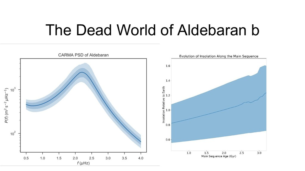 The Dead World of Aldebaran b