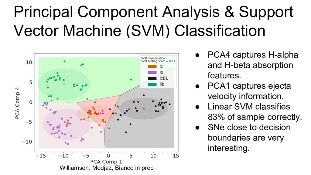 Principal Component Analysis & Support Vector M...