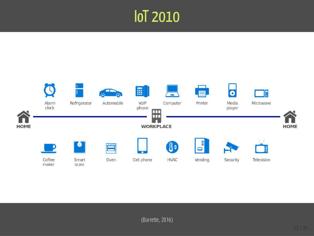 (Barrette, 2016) IoT 2010 12 / 71