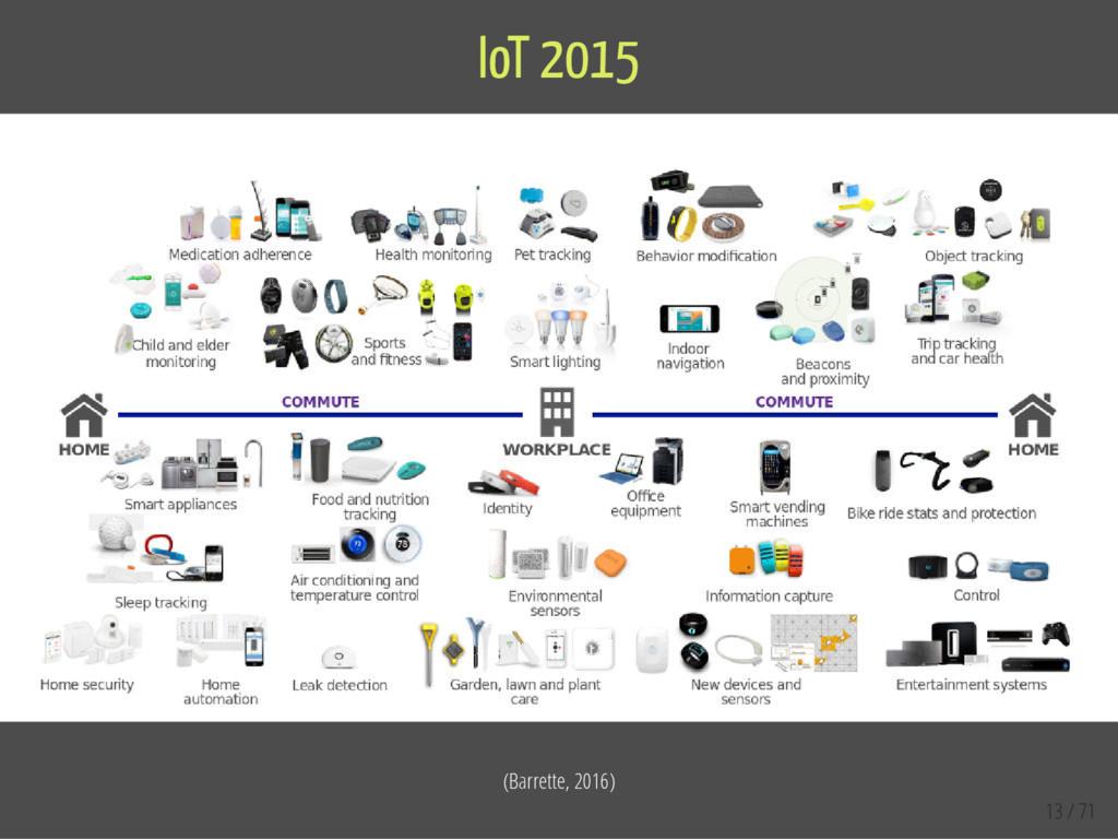 (Barrette, 2016) IoT 2015 13 / 71