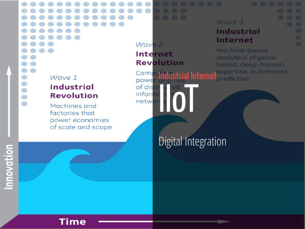 15 / 71 Industrial Internet IIoT Digital Integr...