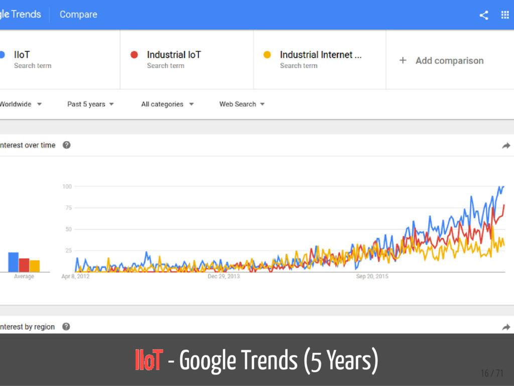 IIoT - Google Trends (5 Years) 16 / 71