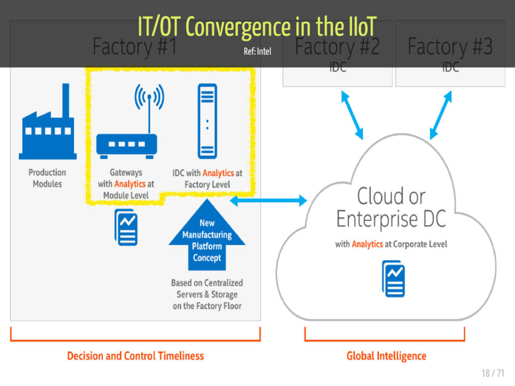 IT/OT Convergence in the IIoT Ref: Intel 18 / 71