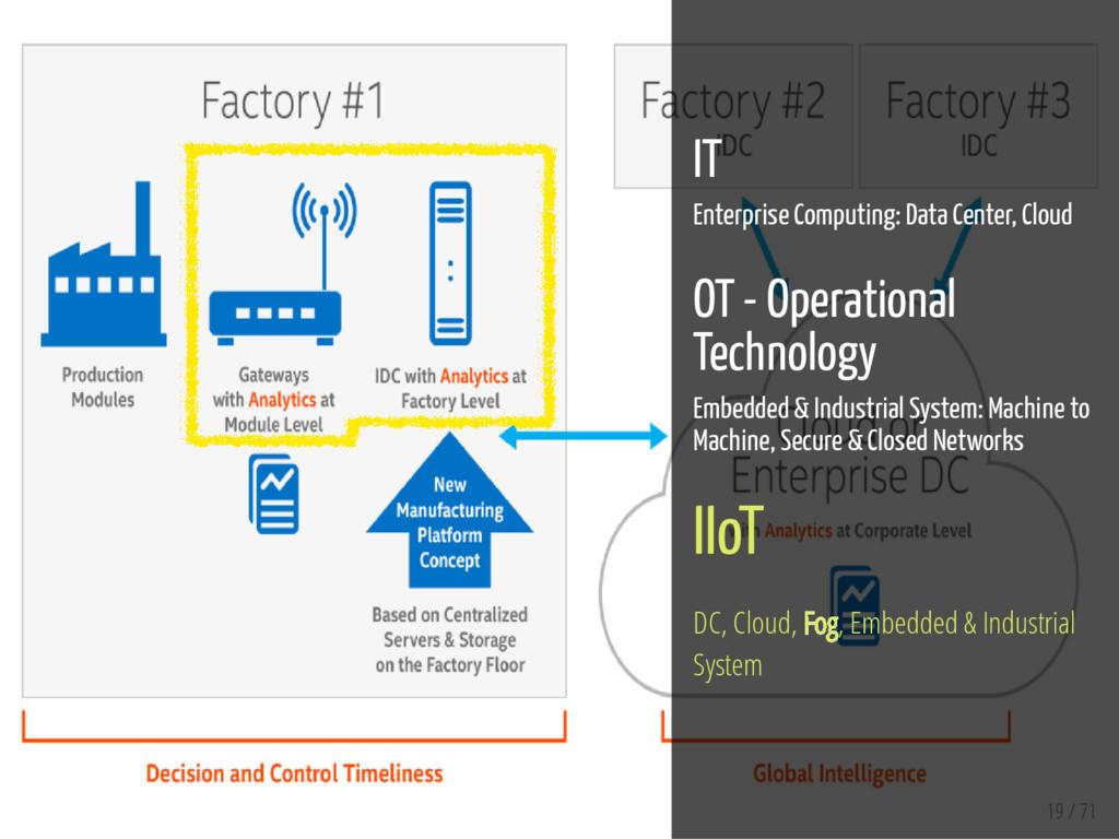 19 / 71 IT Enterprise Computing: Data Center, C...