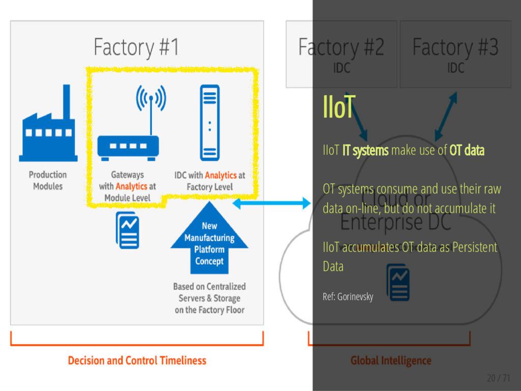 20 / 71 IIoT IIoT IT systems make use of OT dat...