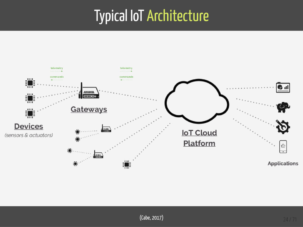 Typical IoT Architecture (Cabe, 2017) 24 / 71