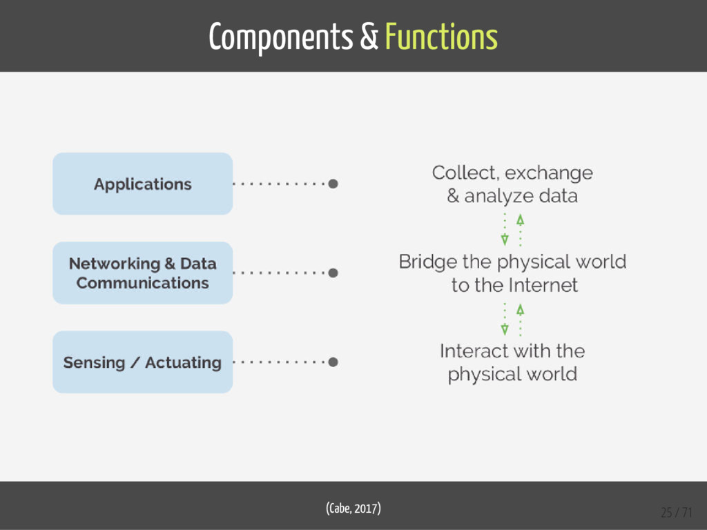 Components & Functions (Cabe, 2017) 25 / 71