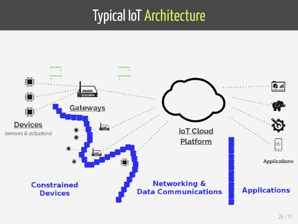 Typical IoT Architecture 26 / 71