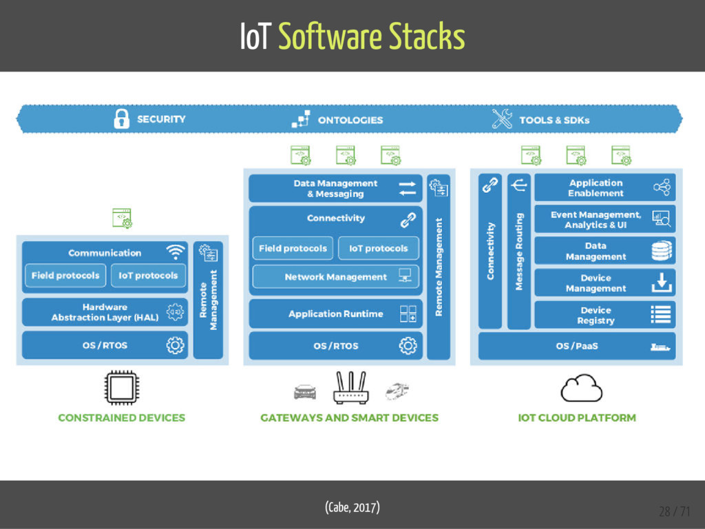 IoT Software Stacks (Cabe, 2017) 28 / 71