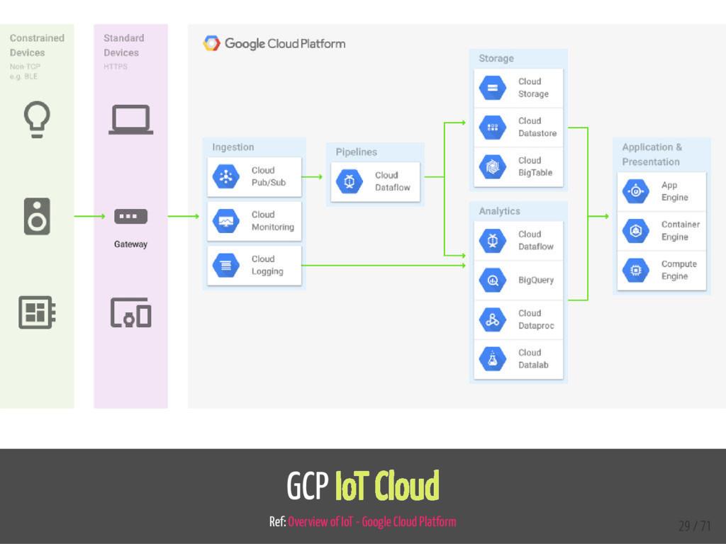 GCP IoT Cloud Ref: Overview of IoT - Google Clo...