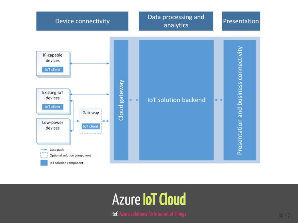 Azure IoT Cloud Ref: Azure solutions for Intern...