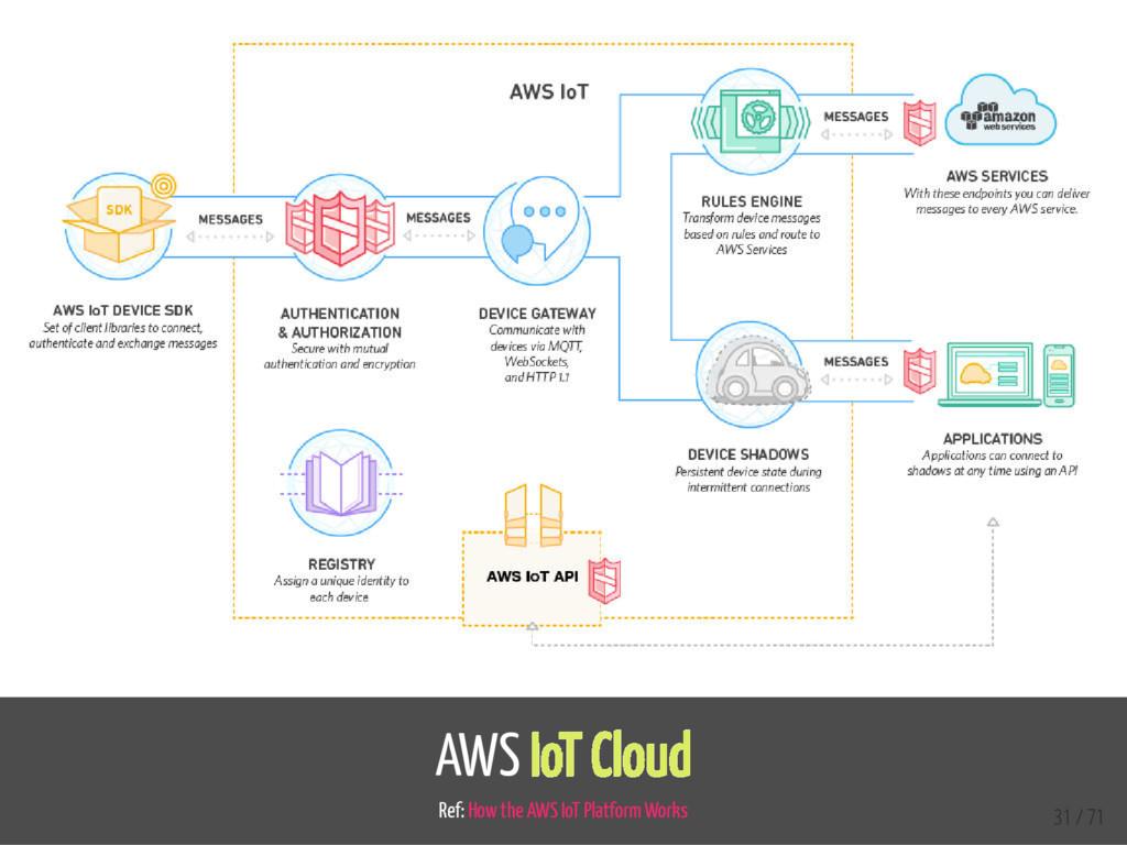 AWS IoT Cloud Ref: How the AWS IoT Platform Wor...
