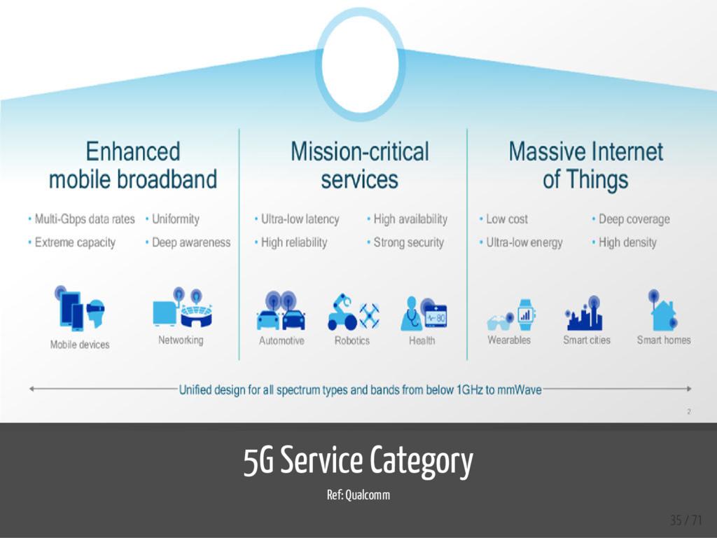 5G Service Category Ref: Qualcomm 35 / 71