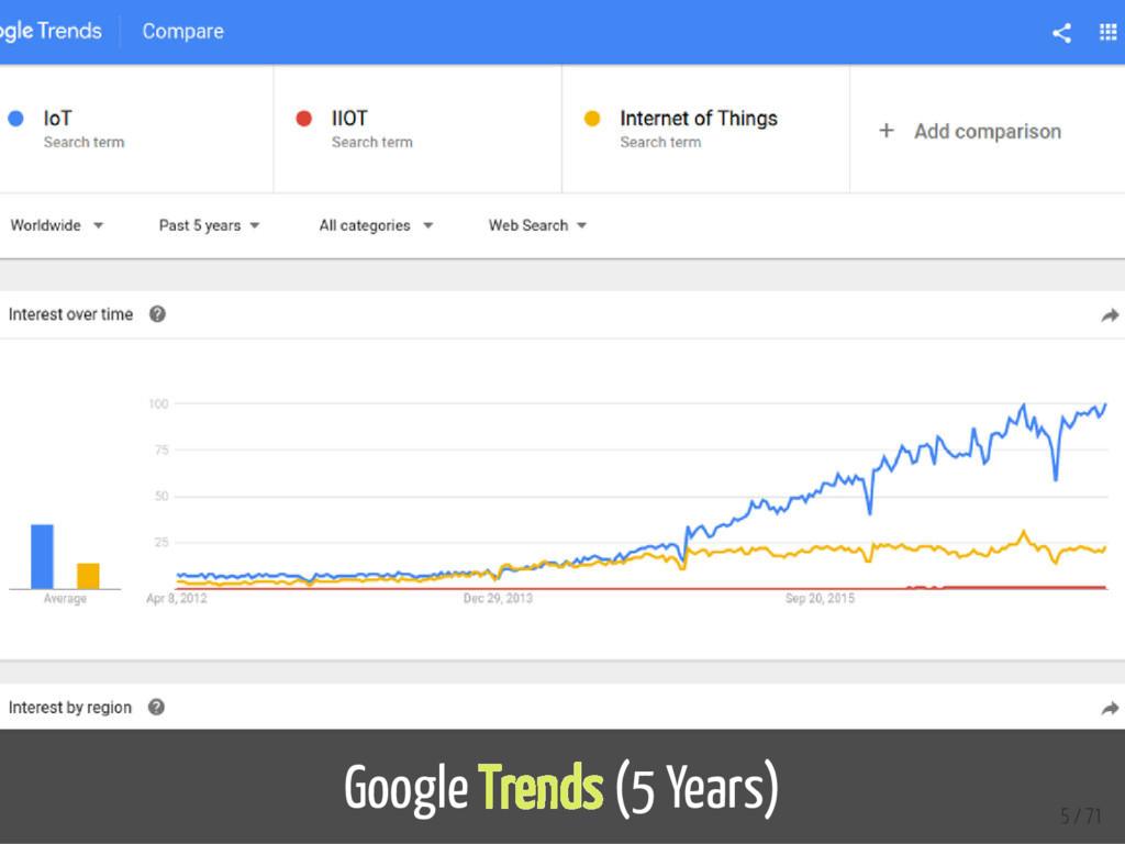 Google Trends (5 Years) 5 / 71
