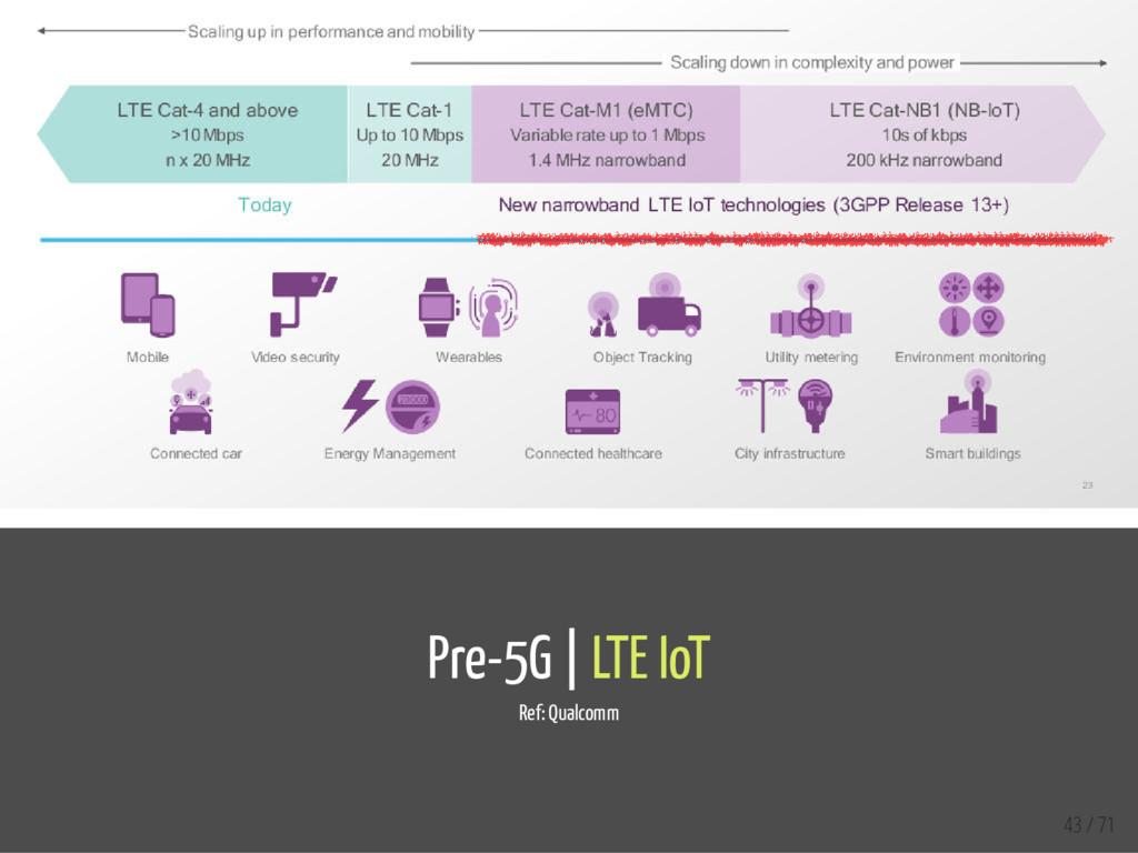 Pre-5G | LTE IoT Ref: Qualcomm 43 / 71