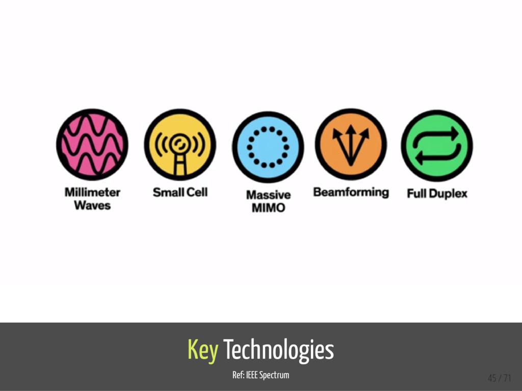 Key Technologies Ref: IEEE Spectrum 45 / 71