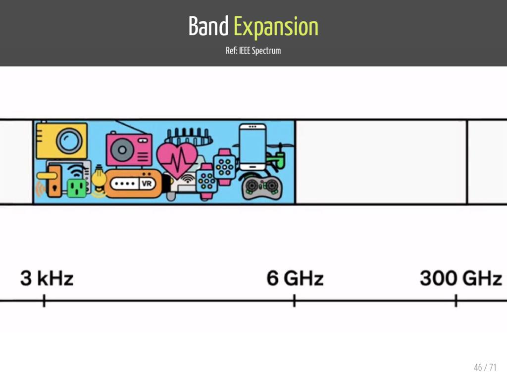 Band Expansion Ref: IEEE Spectrum 46 / 71