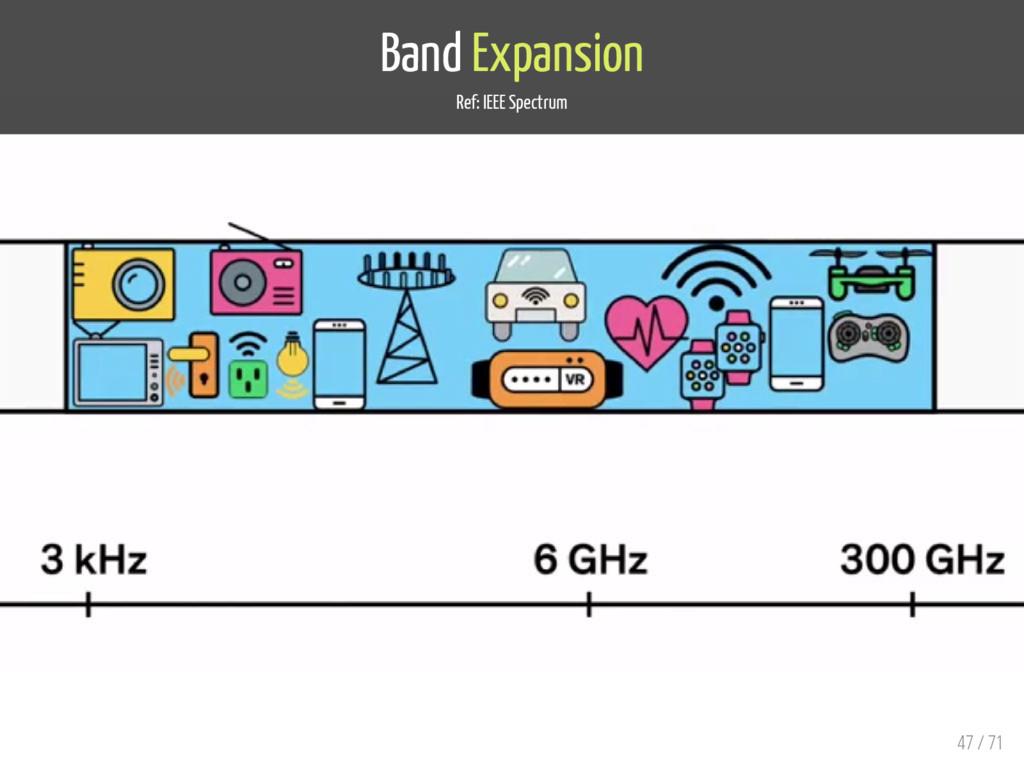 Band Expansion Ref: IEEE Spectrum 47 / 71
