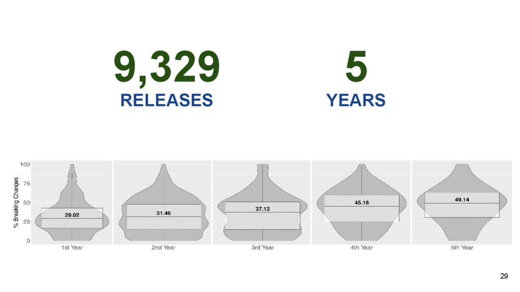 29 9,329 RELEASES 5 YEARS